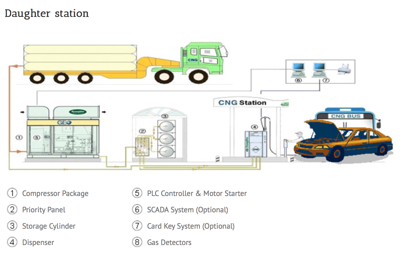 Diagram of a CNG daughter station.