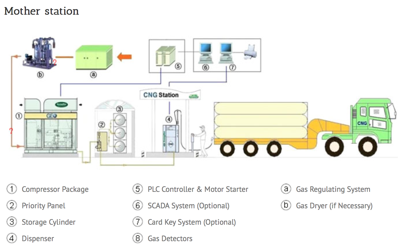 Diagram of a CNG mother station.