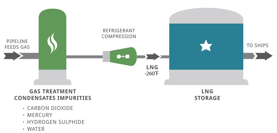 This is the method to refining liquefied natural gas from the moment it is drilled from the Earth.