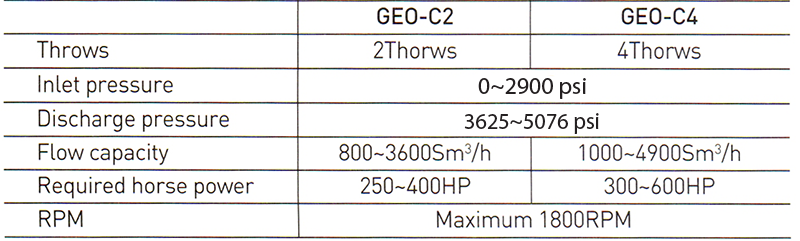 Brief specifications of our GEO-C units.