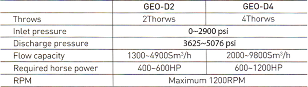 Brief specifications of our GEO-D units.